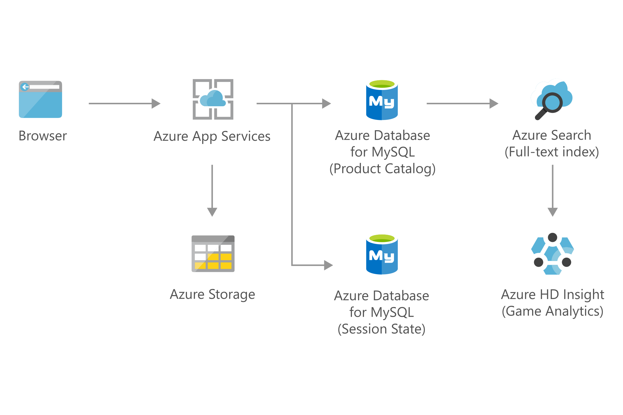 Thumbnail of Retail and e-commerce using Azure MySQL Architectural Diagram.