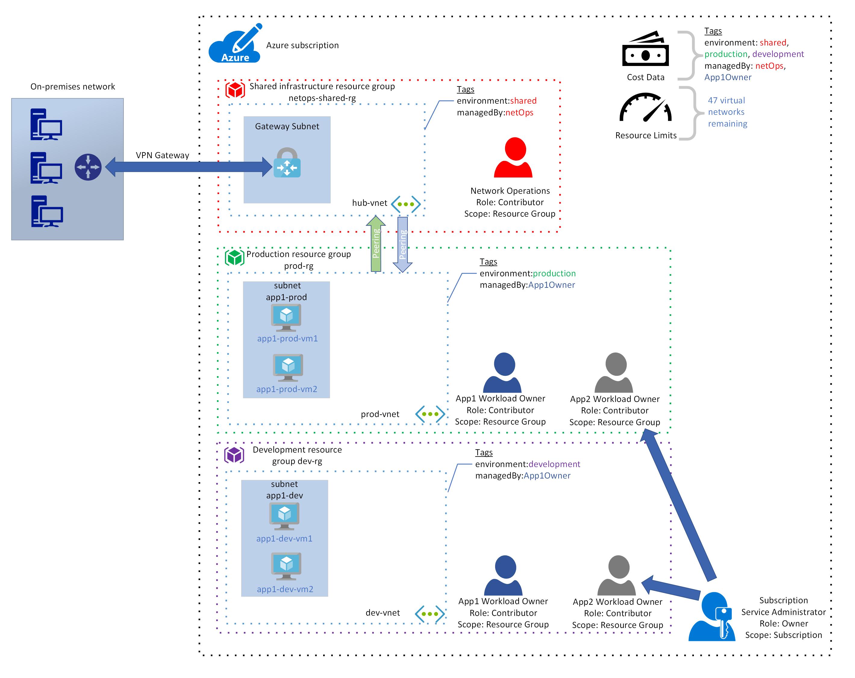 Enterprise Cloud Einführung Governance Entwurf in Azure für mehrere