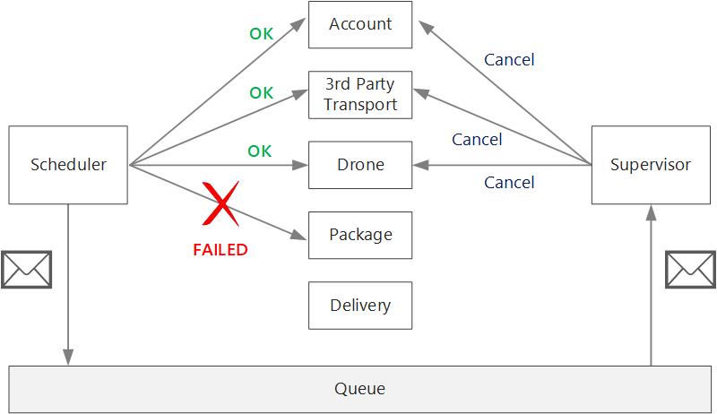 Erfassung und Workflow in Microservices | Microsoft Docs