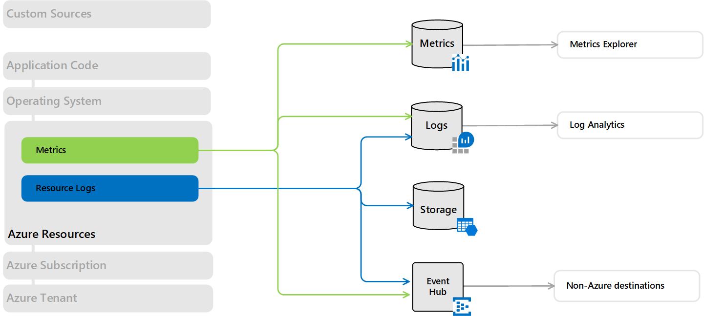 Azure Monitor - Azure Resource Flow (https://docs.microsoft.com)