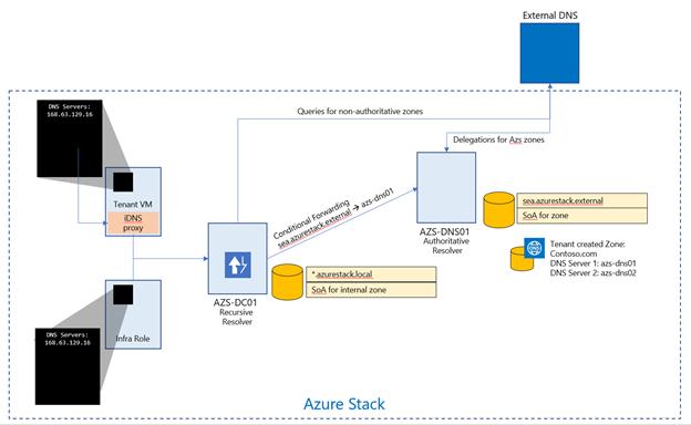 Integration des Azure Stack-Datencenters – DNS | Microsoft Docs