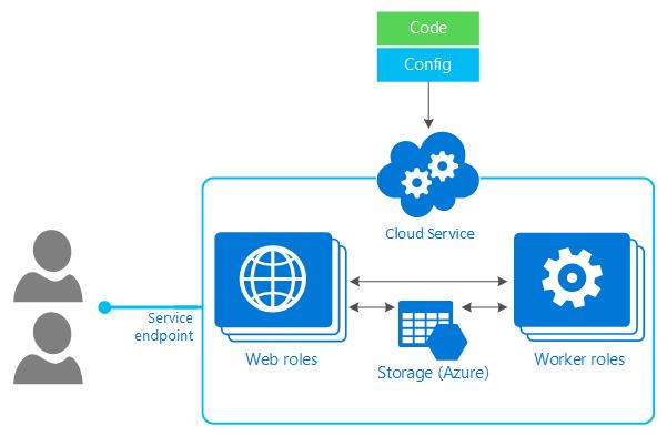 Compute Optionen In Azure Azure Cloud Services
