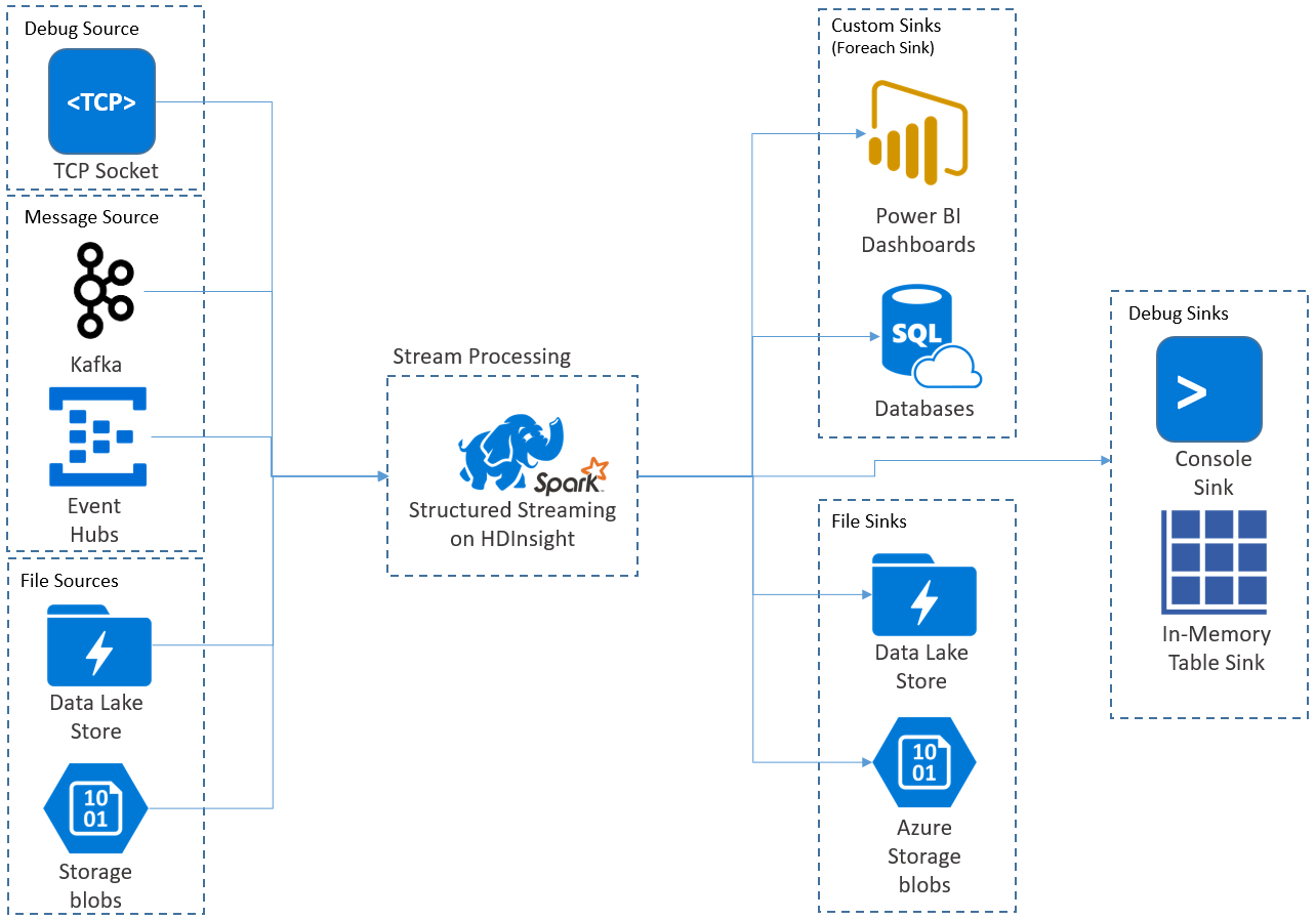 Spark Structured Streaming in Azure HDInsight | Microsoft Docs