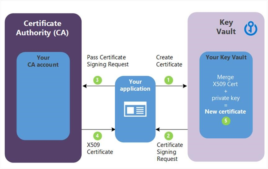 Erste Schritte mit Key Vault-Zertifikaten | Microsoft Docs
