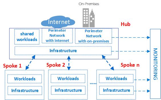 Virtuelles Rechenzentrum In Microsoft Azure Eine