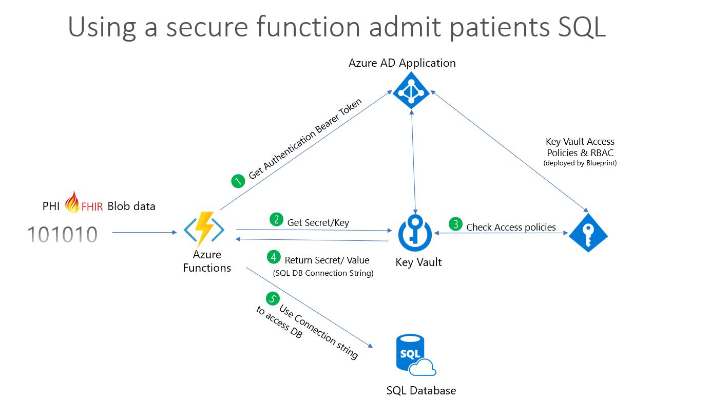 Azure health analytics entwurf microsoft docs healthcaredemo1 mit dem schalter bulkpatientadmission wie unter bereitstellen und ausfhren der demo beschrieben fhrt die folgende malvernweather Choice Image