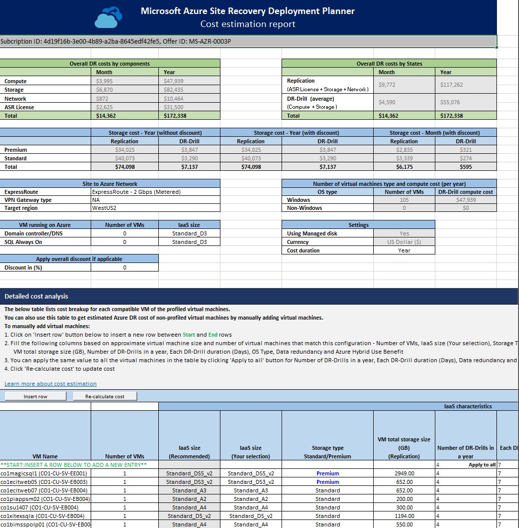 Azure Site Recovery-Bereitstellungsplaner – Details zur ...