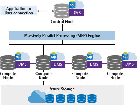 Azure SQL Data Warehouse – MPP-Architektur   Microsoft Docs
