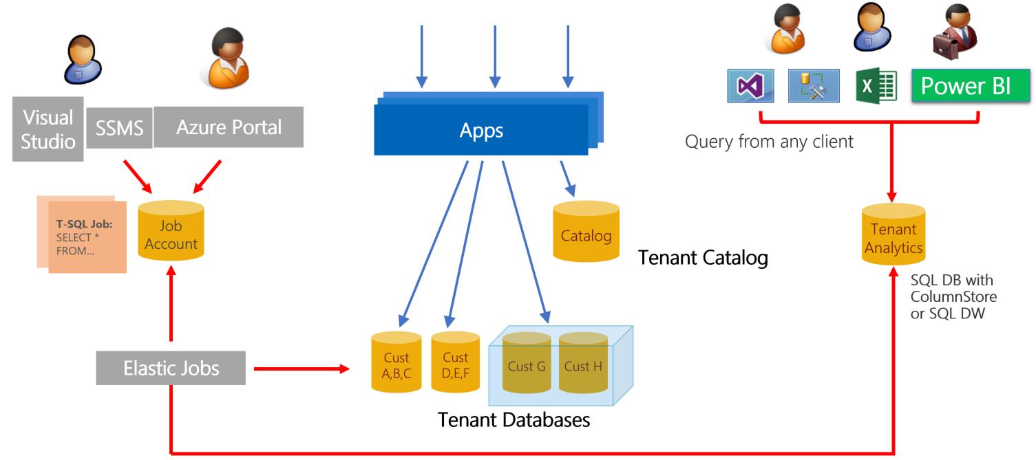 Ausfhren Von Analyseabfragen Anhand Azure Sql Datenbanken Electronic Circuit Design Ideas Kommentar Verfassen Architectureoverview