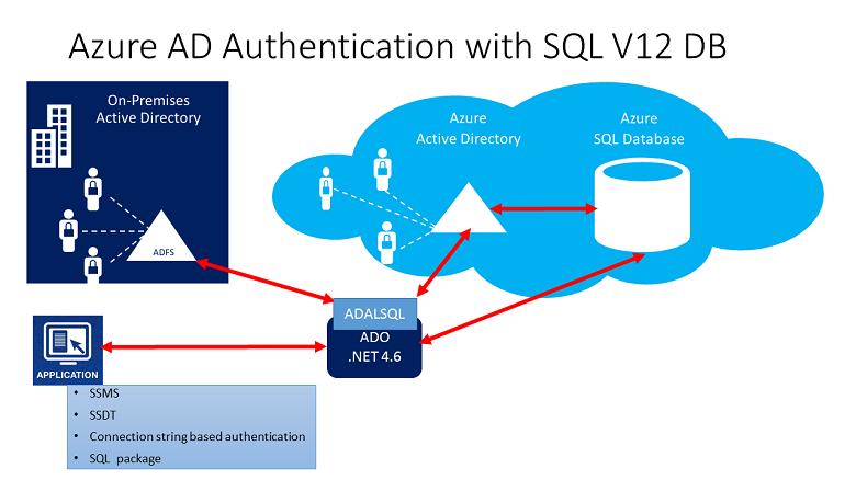 Azure Active Directory Authentifizierung Azure Sql