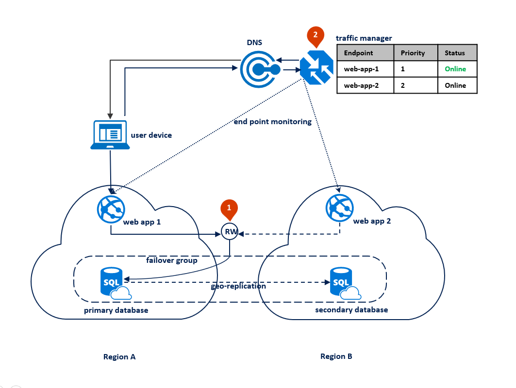 Entwerfen eines hoch verfügbaren Diensts mit Azure SQL-Datenbank ...