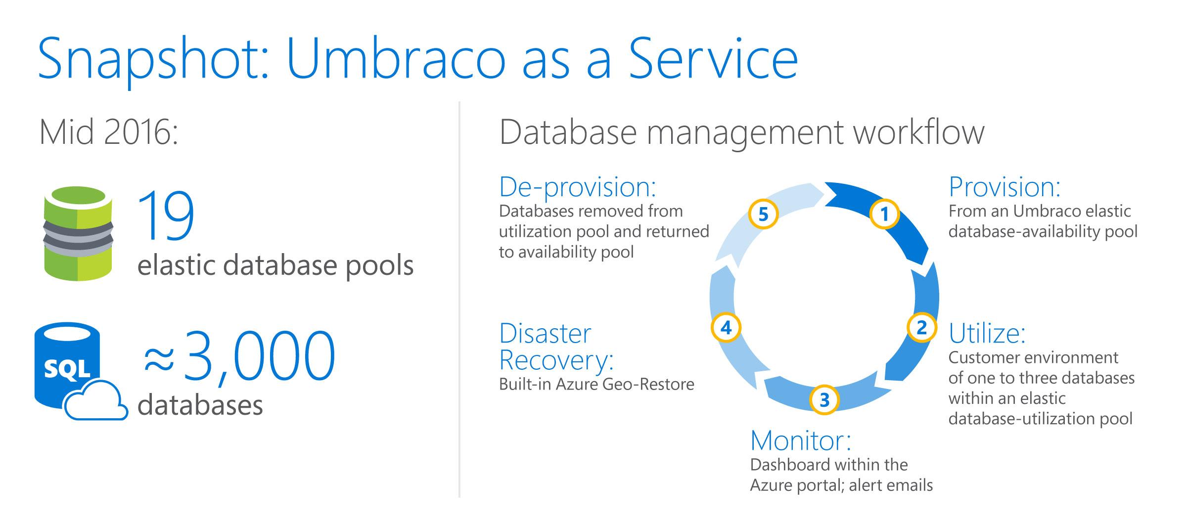 Azure SQL-Datenbank – Azure-Fallstudie: Umbraco | Microsoft Docs