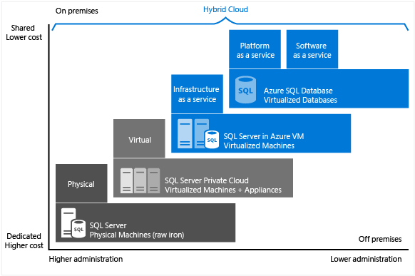 SQL-Datenbank (PaaS) im Vergleich zu SQL Server in der Cloud auf VMs ...