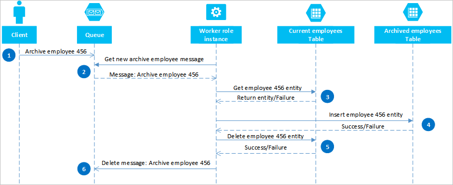 Entwurfsmuster für Azure-Tabellenspeicher   Microsoft Docs