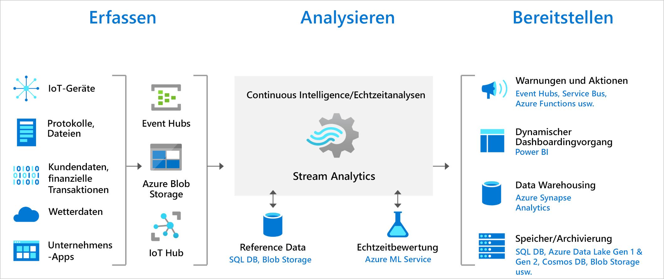 Stream Analytics-Einführung zur Pipeline