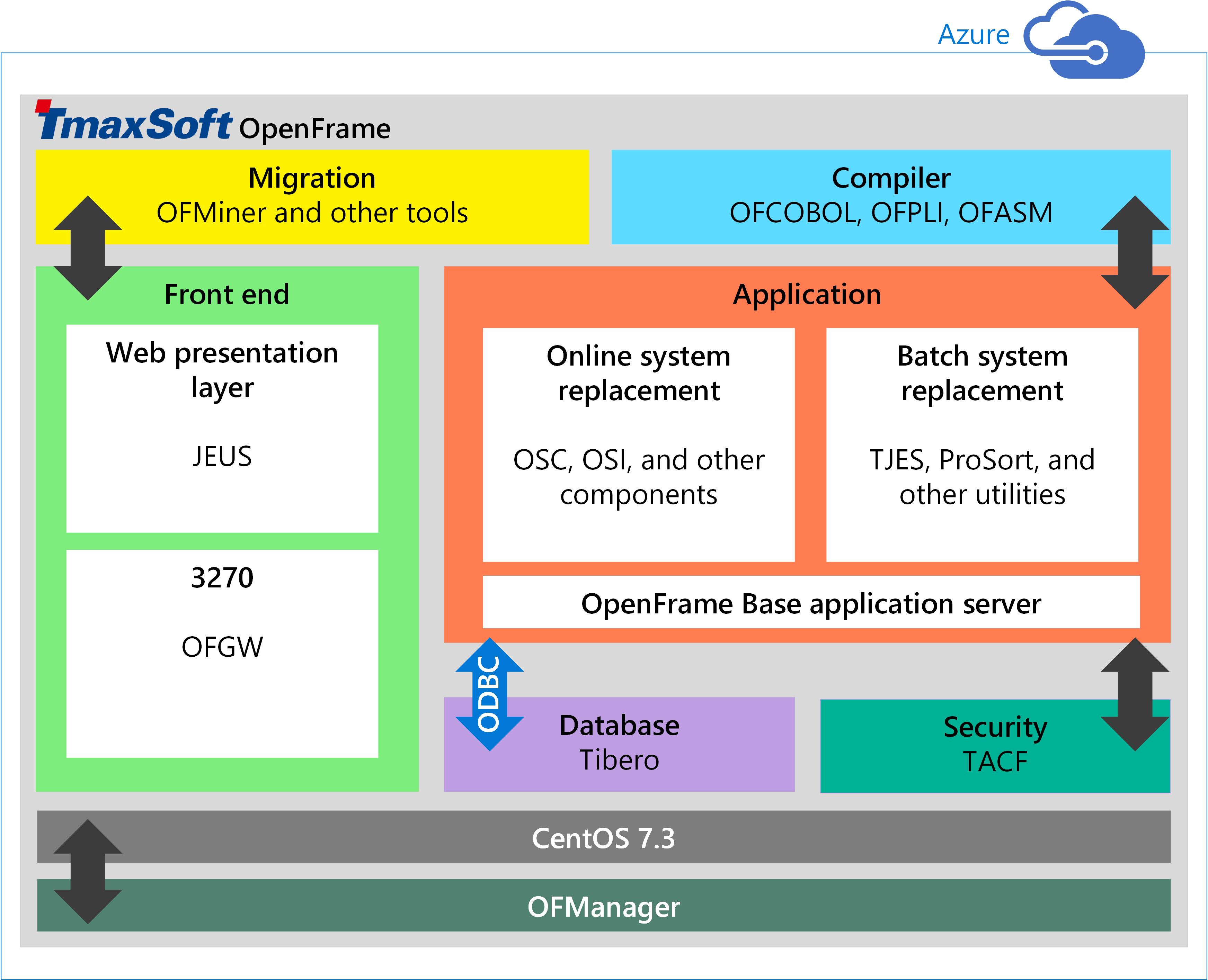 Installieren von TmaxSoft OpenFrame auf Azure-VMs ...