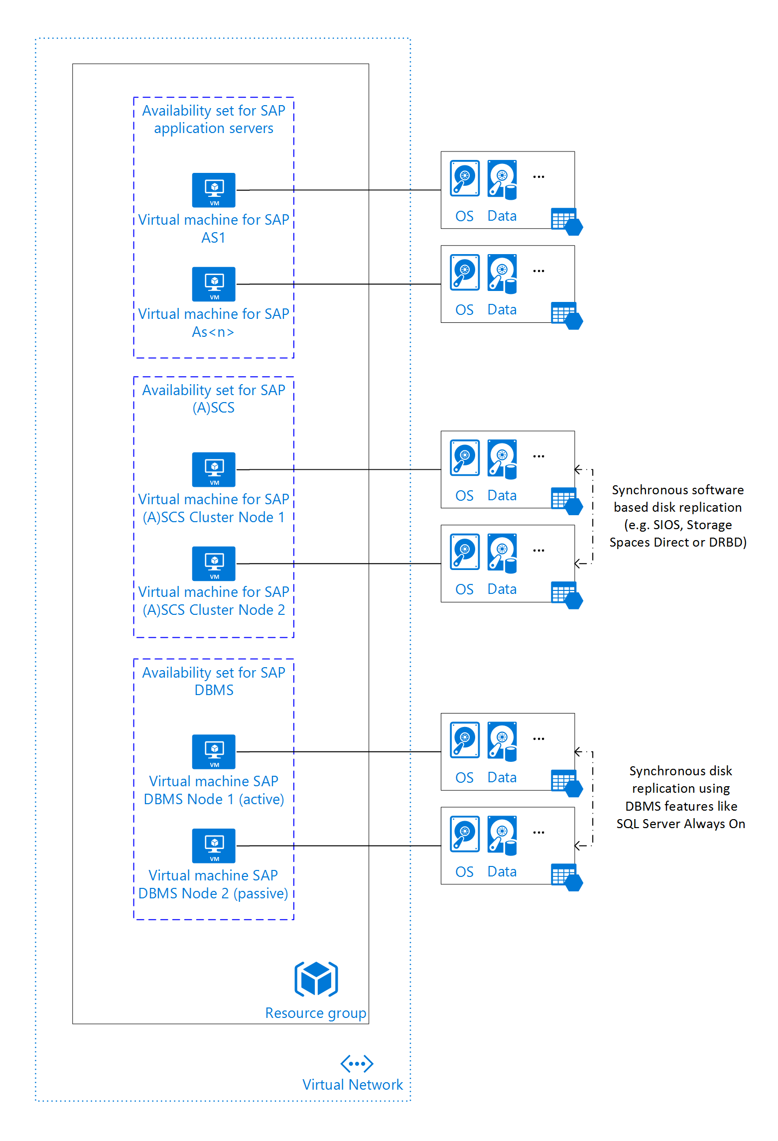 Azure Virtual Machines – Planung und Implementierung für SAP