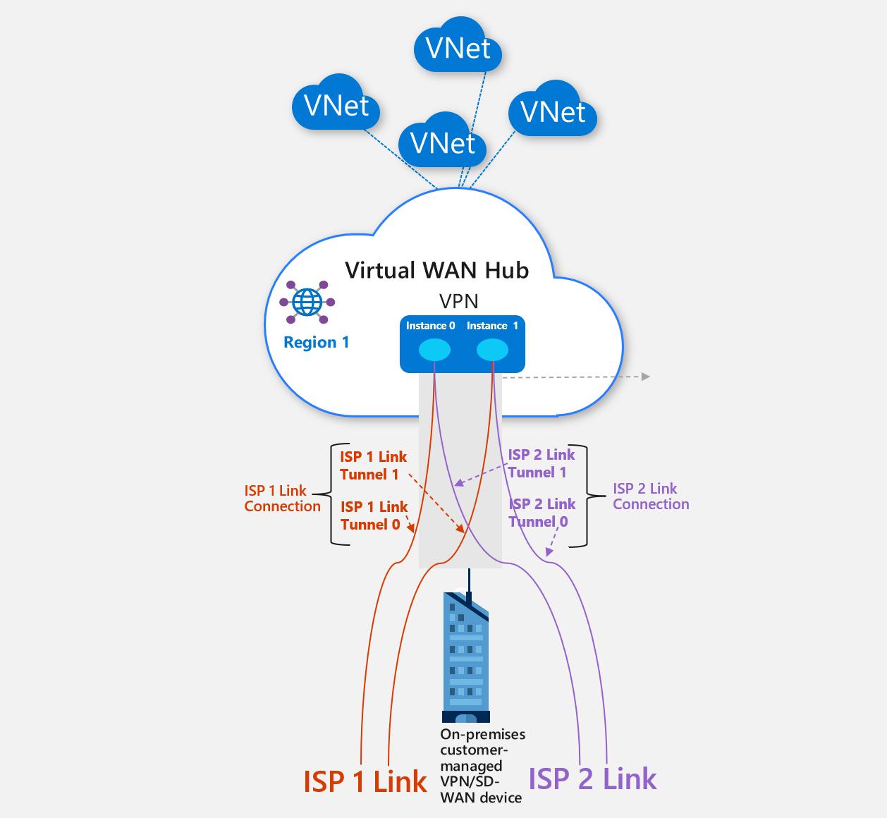 Azure-Pfadauswahl über mehrere ISP-Links - Azure Virtual WAN ...