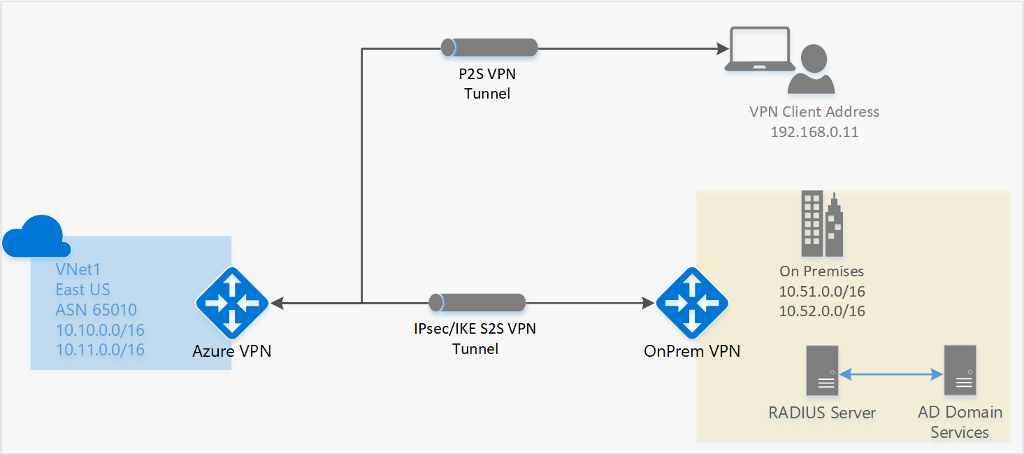 Informationen zu Azure-Point-to-Site-VPN-Verbindungen