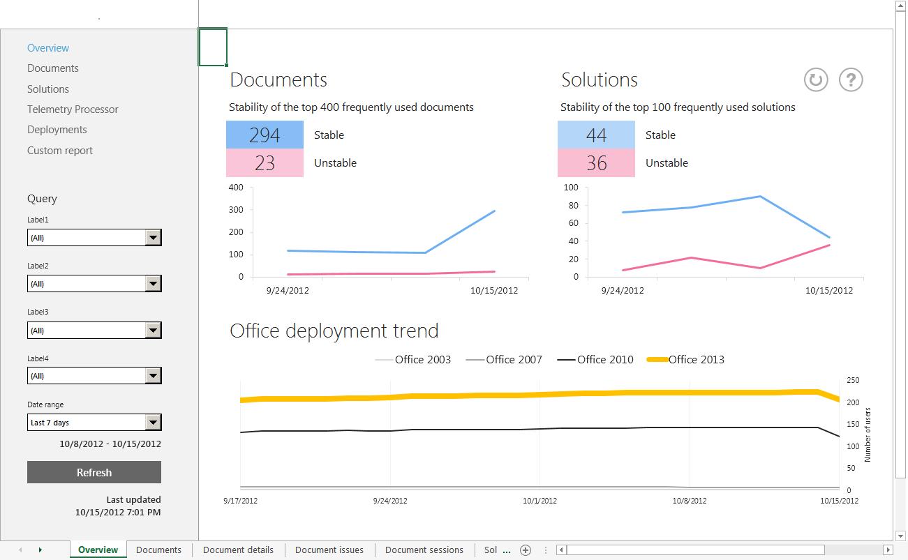 Referenz für Telemetriedashboard-Arbeitsblatt | Microsoft Docs