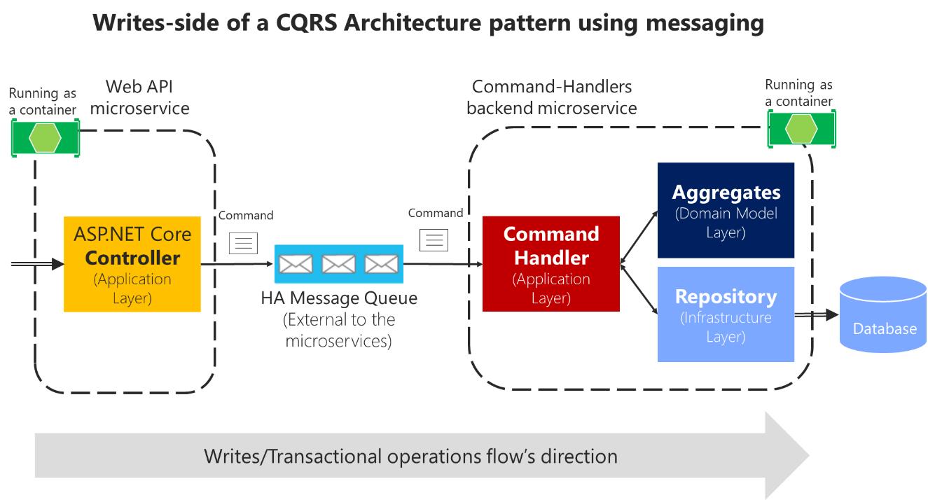 Implementieren der Microservice-Anwendungsschicht mithilfe der Web ...