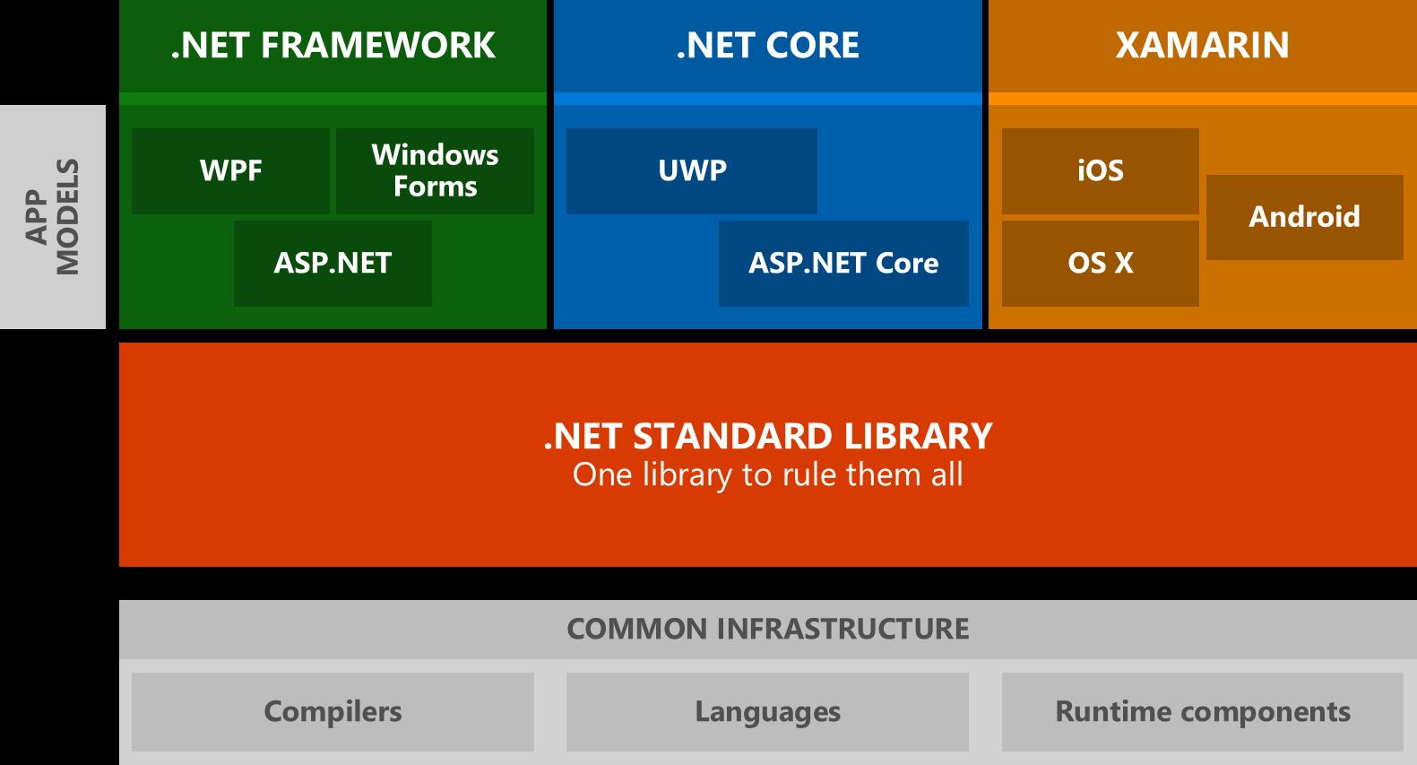 Plattformübergreifende Ziele für .NET Bibliotheken   Microsoft Docs