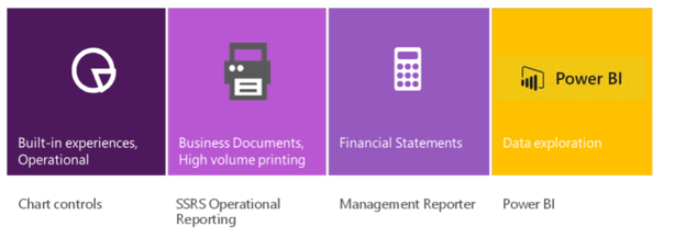 Features and services available through Power BI integration ...