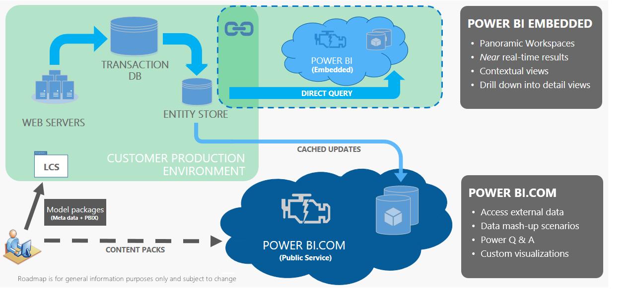 Power BI Embedded integration - Finance & Operations | Dynamics 365 ...