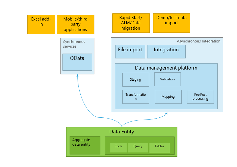 Data entities - Finance & Operations | Dynamics 365 | #MSDyn365FO ...