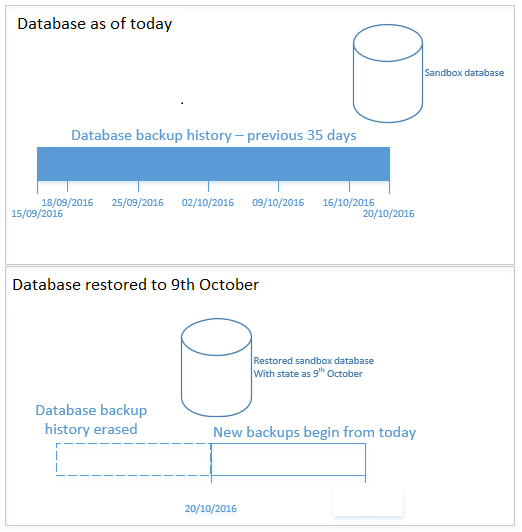 Restore databases in non-production environments - Finance ...