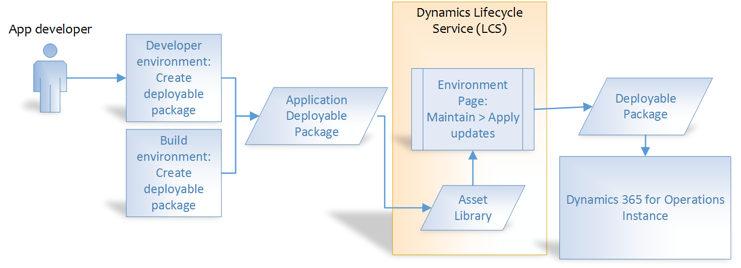 Create deployable packages of models - Finance & Operations ...