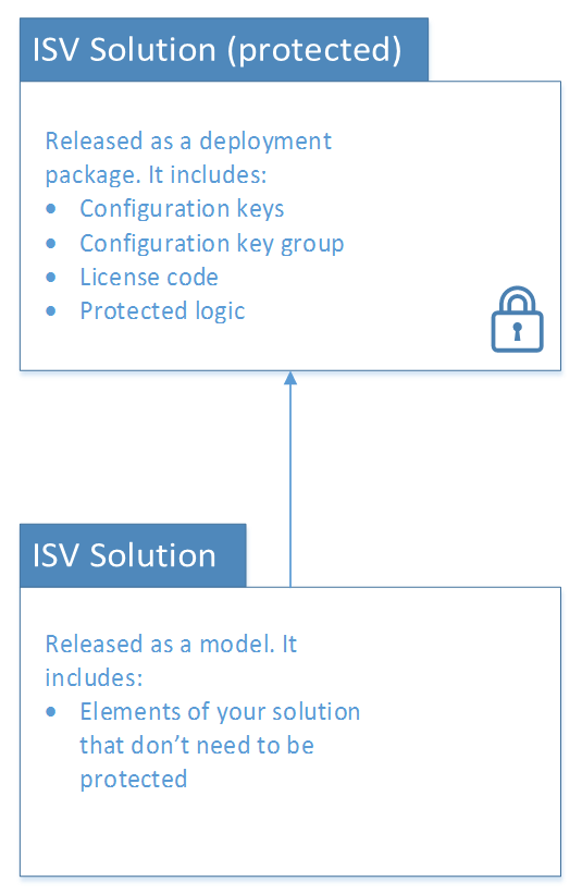 ISV licensing - Finance & Operations | Dynamics 365 | #MSDyn365FO ...