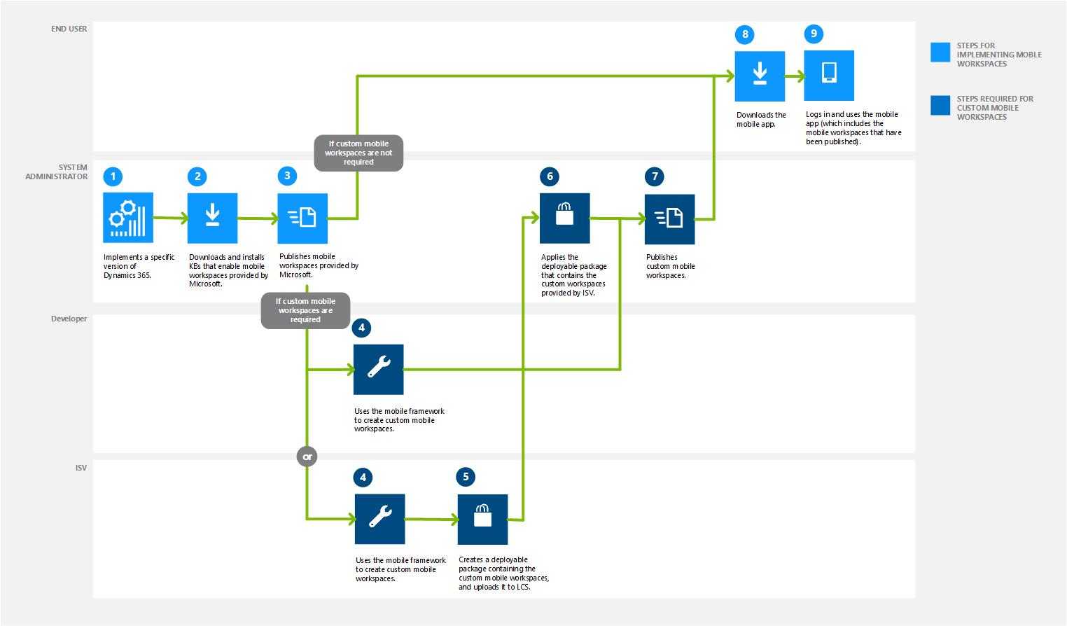 Fein Designvorlage Für Mobile Apps Bilder - Entry Level Resume ...