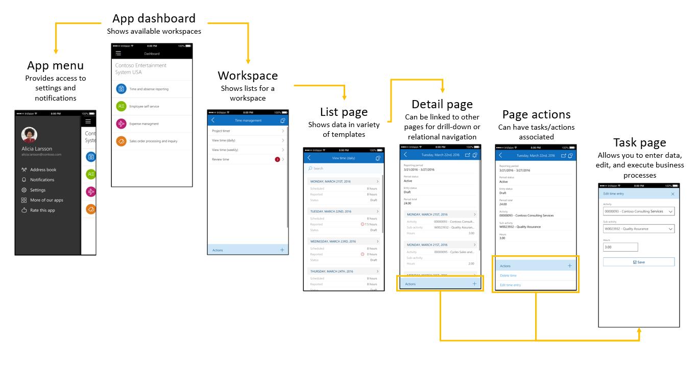 Großartig Designvorlagen Für Mobile Apps Bilder - Entry Level Resume ...