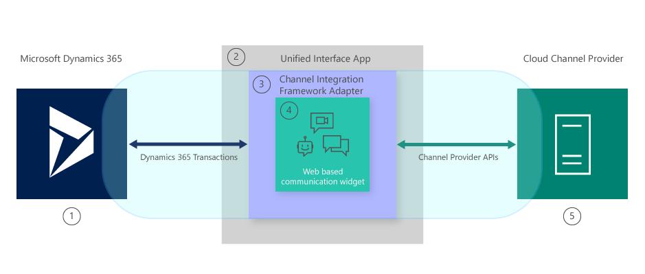 Architekturübersicht über Channel Integration Framework (CIF) Hilfe