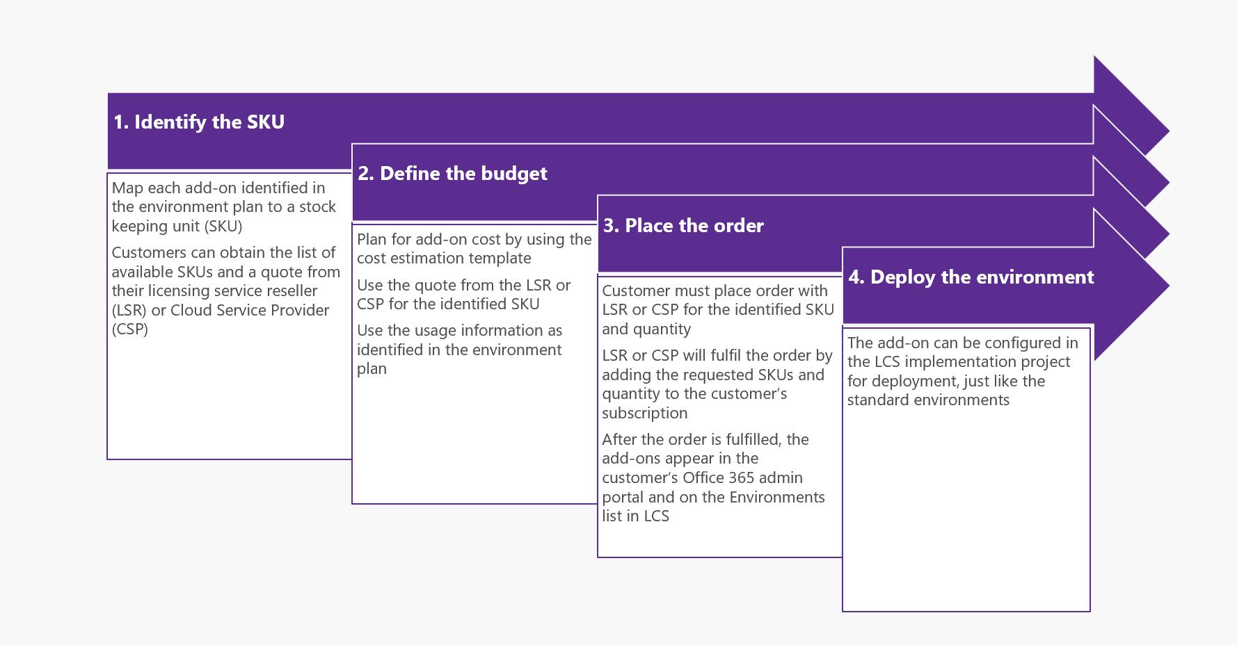 Environment planning - Finance & Operations | Dynamics 365 ...