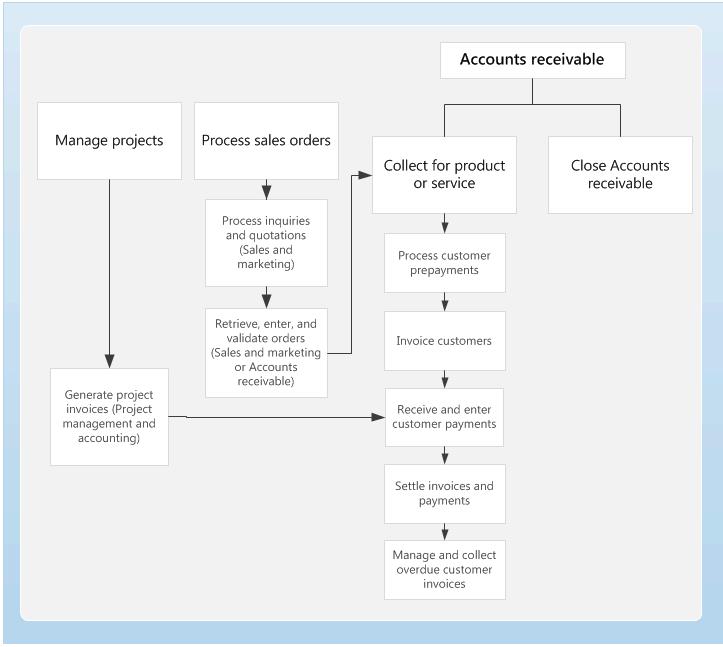 Startseite für Debitoren - Finance & Operations | Dynamics 365 ...