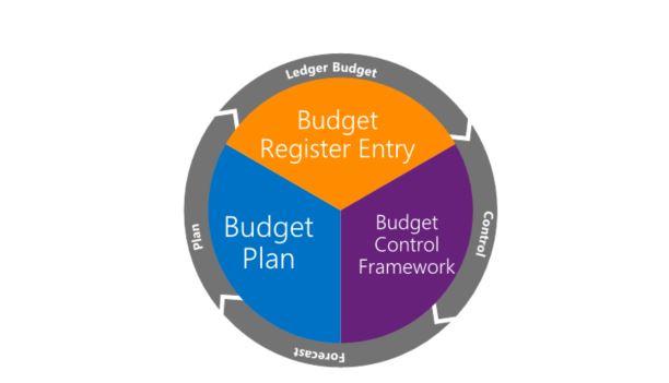 Startseite für die Budgetierung - Finance & Operations   Dynamics ...