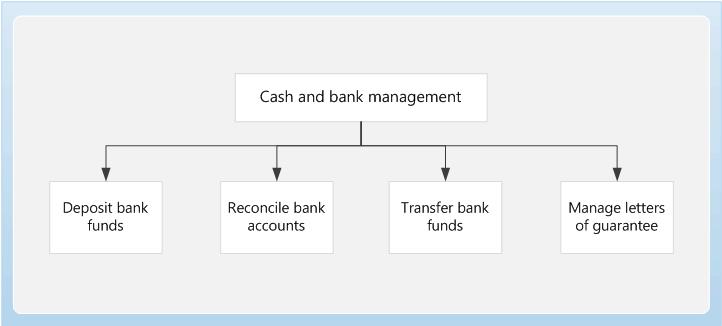 Startseite für Bargeld- und Bankverwaltung - Finance & Operations ...