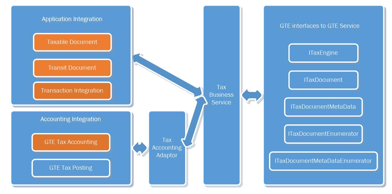 Tax engine integration - Finance & Operations | Dynamics 365 ...