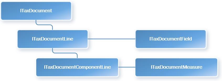 Tax engine integration - Finance & Operations   Dynamics 365 ...