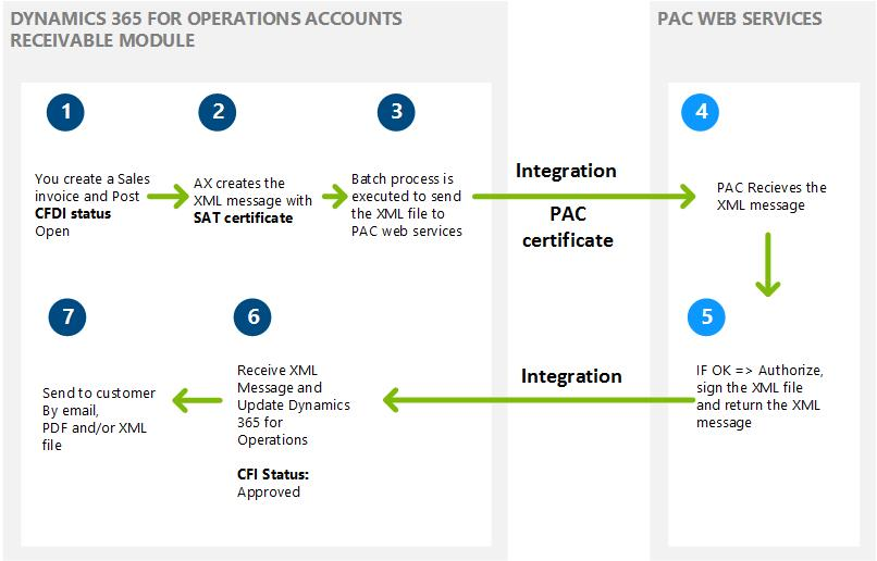 Electronic invoices (CFDI) - Finance & Operations | Dynamics 365 ...