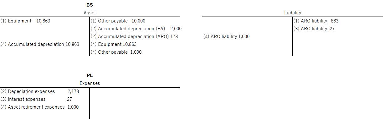 Set up asset retirement obligation for fixed assets for Japan ...