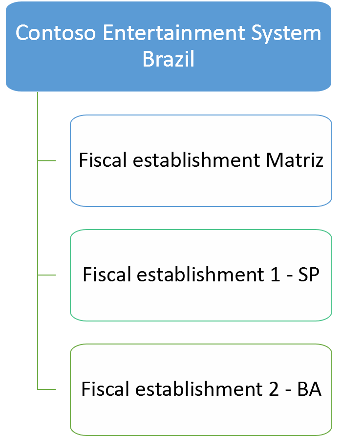 structure of a brazilian legal entity and related fiscal establishments - Gelangensbestatigung Muster