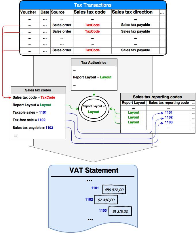 MwSt-Berichterstattung für Europa - Finance & Operations | Dynamics ...