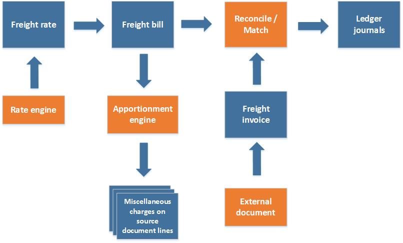 Fracht in der Transportverwaltung abstimmen - Finance & Operations ...