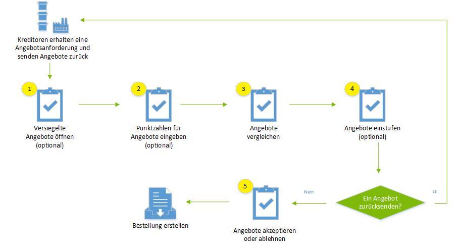 Angebote vergleichen und Vertrag erteilen | Microsoft Docs
