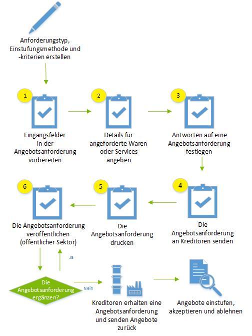Erstellen einer Angebotsanforderung | Microsoft Docs