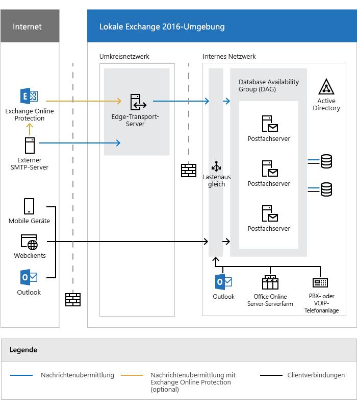 Exchange Server-Architektur | Microsoft Docs