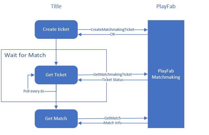Verbinde zu matchmaking Servern